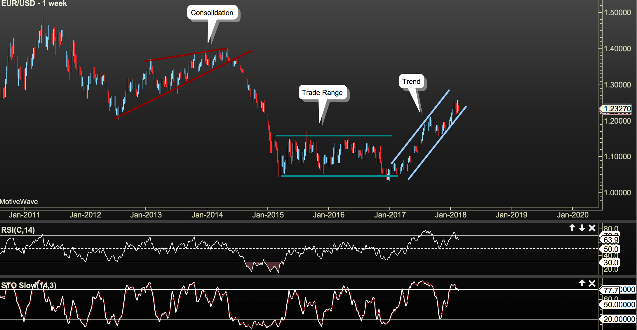 EUR/USD Weekly The Three Market Phases