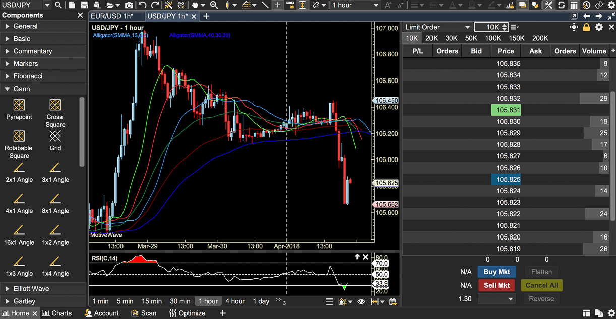Motive Wave Professional Charting Software