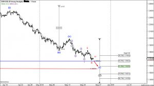 EURUSD-Elliot-Wave-Analysis