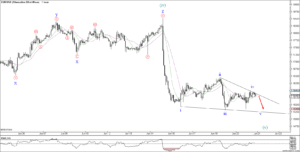 URUSD Elliot Wave Analysis 1H