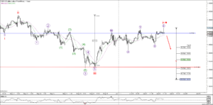 EURUSD Elliot Wave Analysis