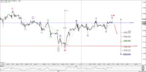 EURUSD Elliot Wave Analysis