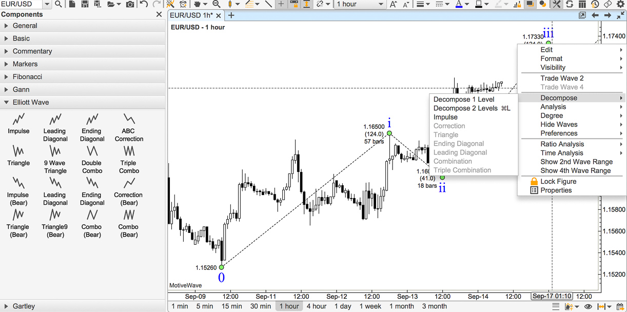 MotiveWave Elliott Wave Decomposition