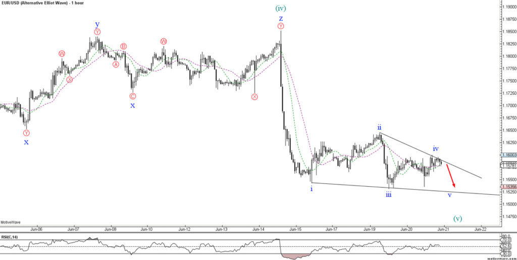 Using Elliott Wave Analysis in My Trading