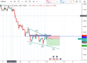 TradingView Review