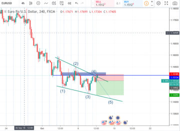 TradingView Review - 6 Reasons That Make It Indispensable
