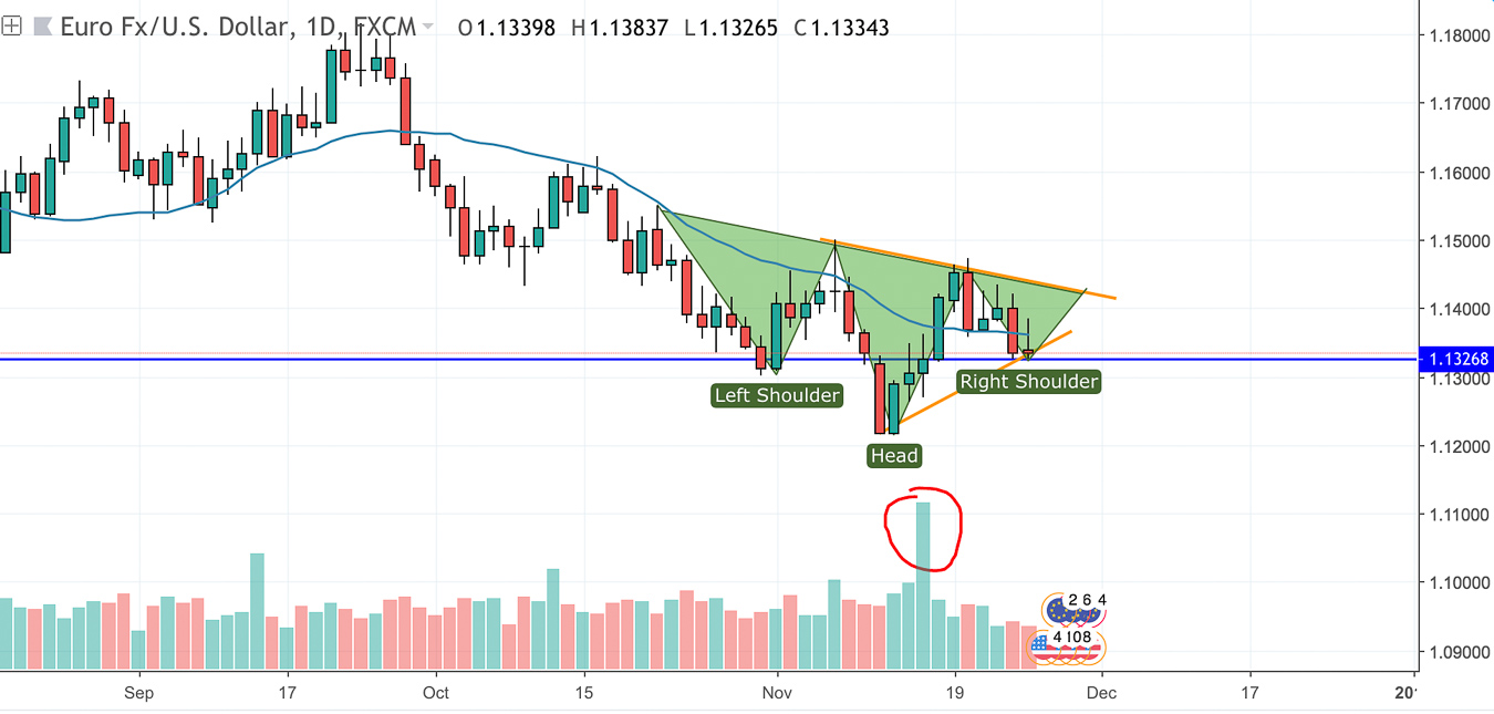 EUR/USD Technical Analysis-Possible Head and Shoulders
