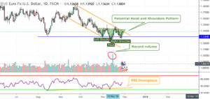 EURUSD-Technical Analysis-Reverse Head and Shoulders Pattern