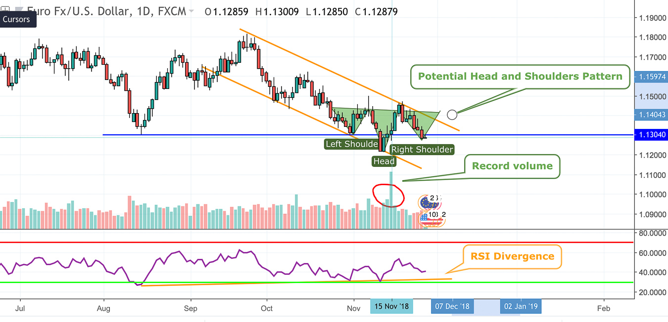 EURUSD Technical Analysis