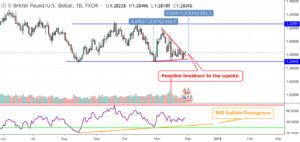 GBPUSD-Technical Analysis-Triangle Breakout