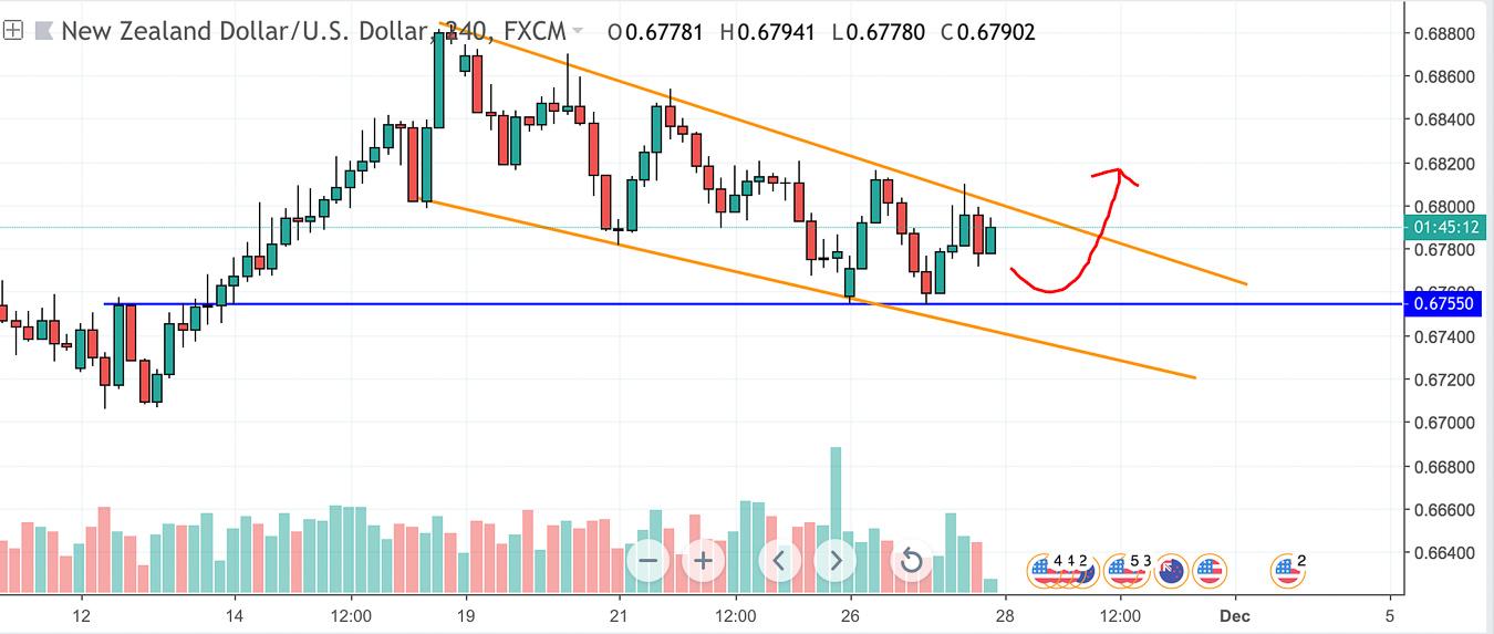 NZDUSD-Falling Wedge Pattern