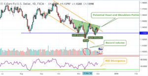 EURUSD-Technical Analysis-One Step Closer to Reversal
