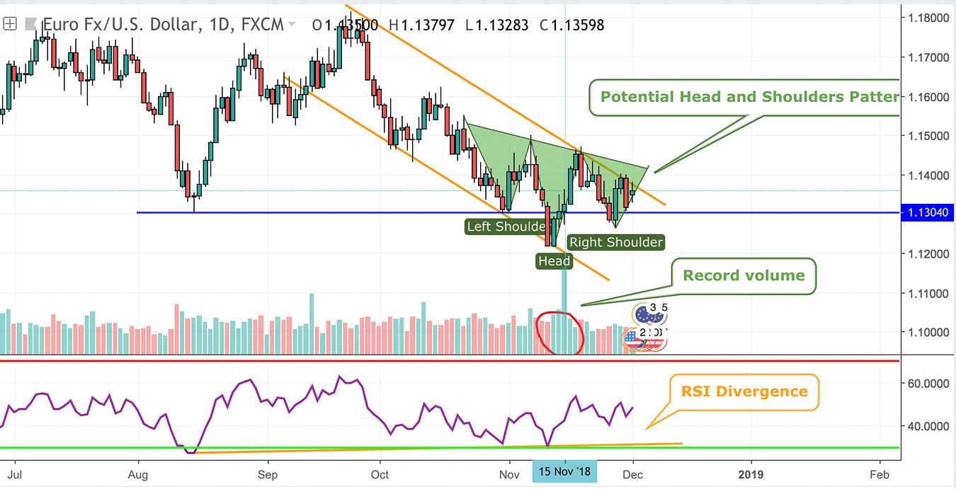 EURUSD-Technical Analysis-One Step Closer to Reversal